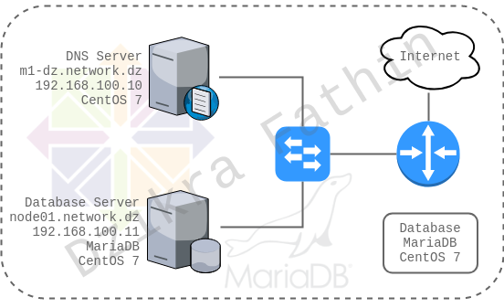 Cara membuat database server mariadb pada CentOS 7