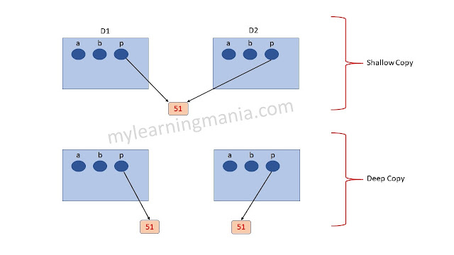 Deep-copy-and-shallow-copy-in-c++-learning-mania