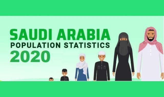 Economic Development and Population Growth in Saudi Arabia by 2020