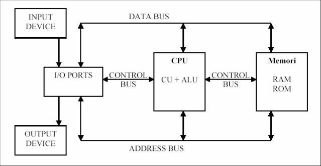 Organisasi komputer dasar ridwanjoelyants dalam blok diagram tersebut terlihat bahwa cpu merupakan komponen yang paling penting untuk dihubungkan dengan io ports dan memori melalui control bus ccuart Images