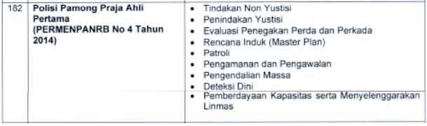 kisi-kisi materi skb Polisi Pamong Praja Ahli Pertama satpol pp formasi cpns pppk tahun 2021 tomatalikuang.com