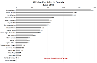 Canada midsize car sales chart June 2015