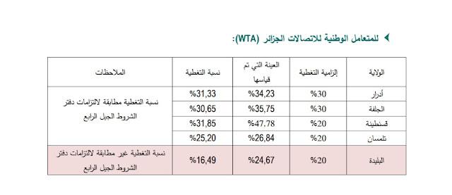 سلطة الضبط في الجزائر توجّه إعذاراً لمتعاملي الهاتف النقّال بخصوص جودة الجيل الرابع