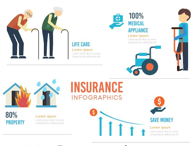 What is Insurance? What are the types of insurance available in India? 2020