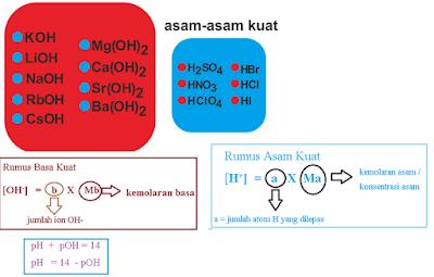 rumus asam kuat dan rumus basa kuat