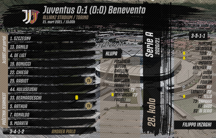 Serie A 2020/21 / 28. kolo / Juventus - Benevento 0:1 (0:0)