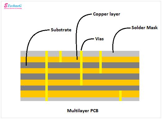 multilayer pcb construction diagram
