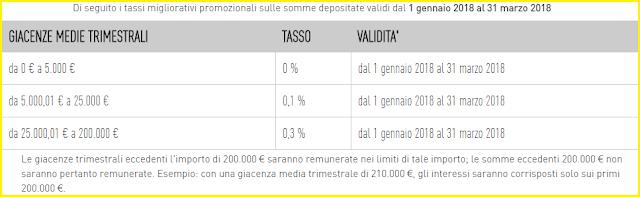 tassi di interesse del conto yellow chebanca: rendimenti aggiornati