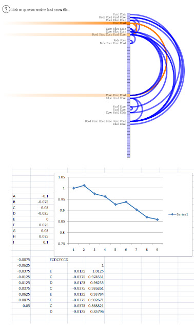 Arc Diagram and spatiotemporal data mining visualization