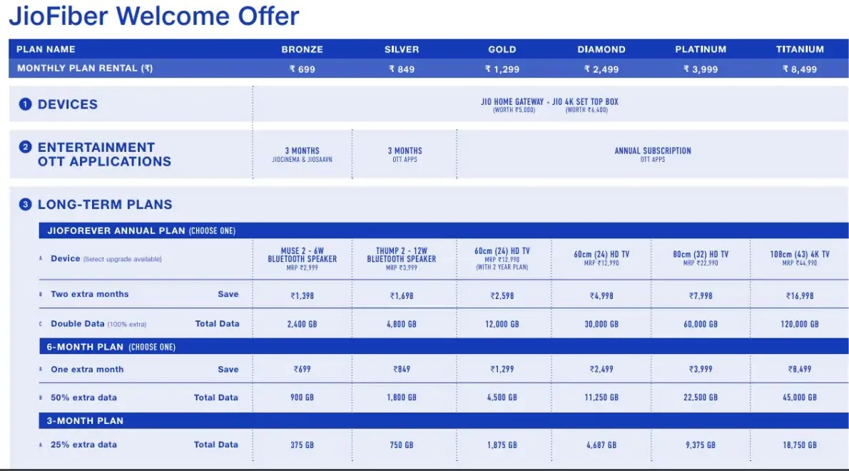 Jio Fiber: Plans, Welcome offer, Features and FAQs