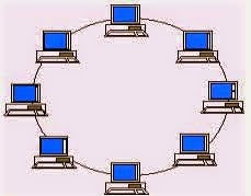 Pengertian Dan macam - macam topologi jaringan beserta ...