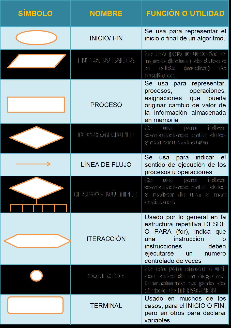 medium resolution of como hacer un diagrama de flujo