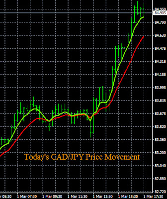 Live CAD/JPY Trading Signal