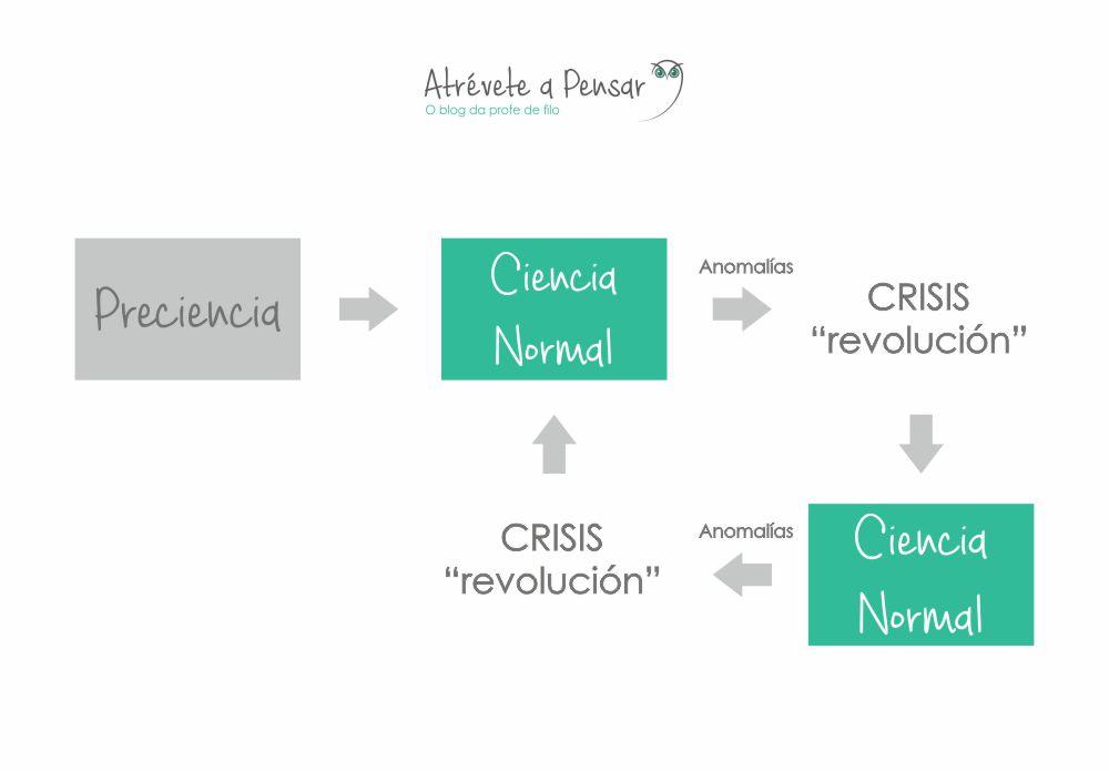 A Revolución Científica No Renacemento