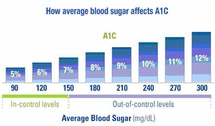 a1c chart,hemoglobin a1c chart,a1c levels,blood sugar chart,normal a1c,a1c levels,a1c foods to eat,what is a1c ,a1c diabetes,a1c calculator,a1c blood test