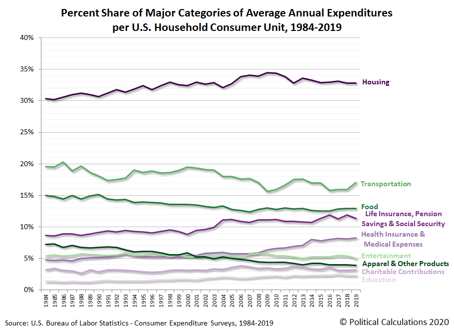 Percent Share of Major Categories of Average Annual Expenditures per U.S. Household Consumer Unit, 1984-2019