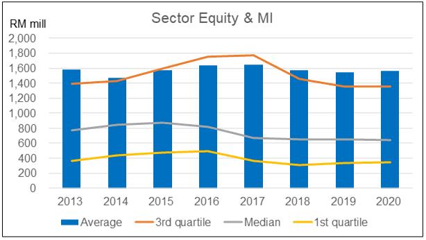 Sector Equity + MI