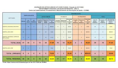 Clique na imagem e veja a taxa de ocupação dos Hospitais do Vale do Ribeira (23/11)