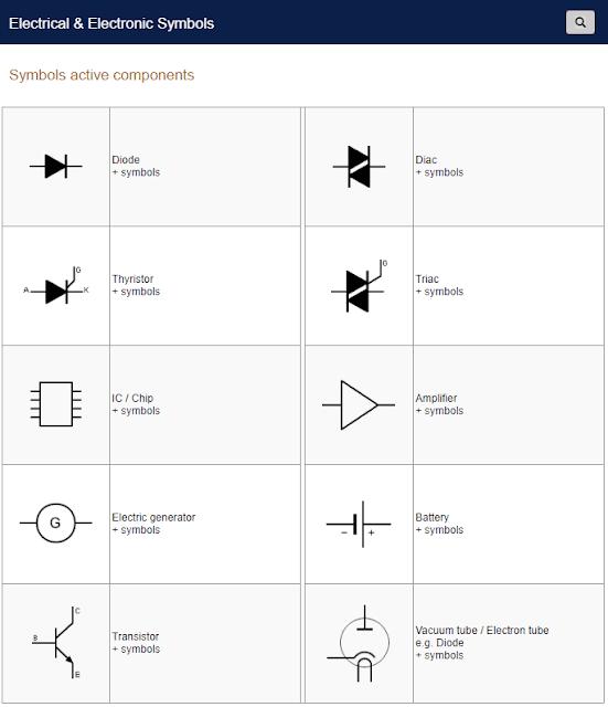 Symbols active components