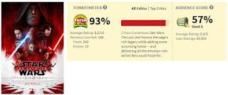The Last Jedi 57%