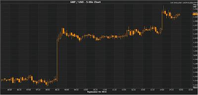 GBP sube gracias a datos postivos del PMI Manufacturero y USD cae por datos débiles del ISM Manufacturero