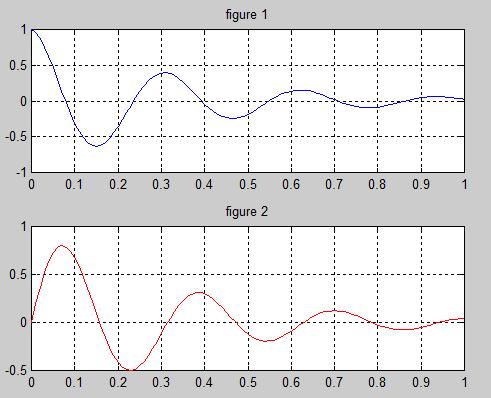 Représentation des fonctions complexes en Matlab