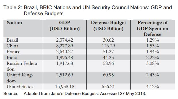Brazil, BRIC Nations and UN SECCON - GDP and Defense Budget