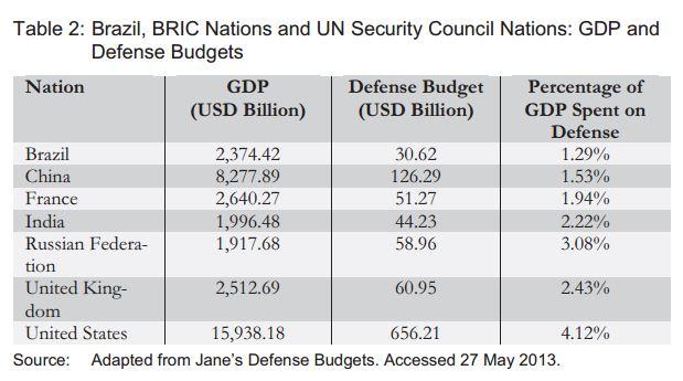Brazil, BRIC Nations and UN SECCON - GDP and Defense Budget