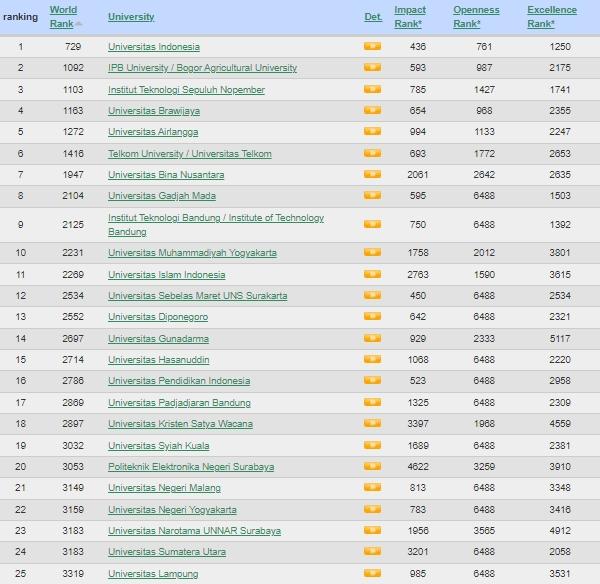 25 perguruan tinggi terbaik Indonesia 2021