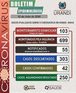 Boletim de Urandi