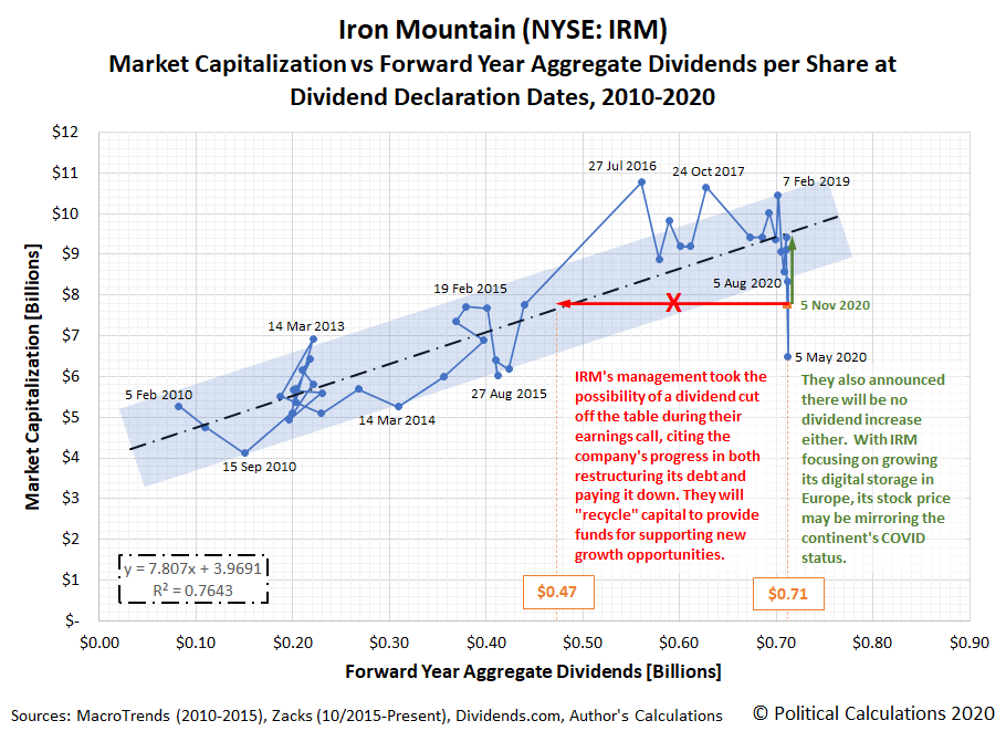Iron Mountain (NYSE: IRM): Market Capitalization vs Forward Year Aggregate Dividends per Share at Dividend Declaration Dates, 2010-2020, Snapshot on 5 November 2020