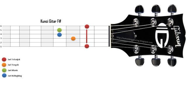 chord kunci gitar F# kres