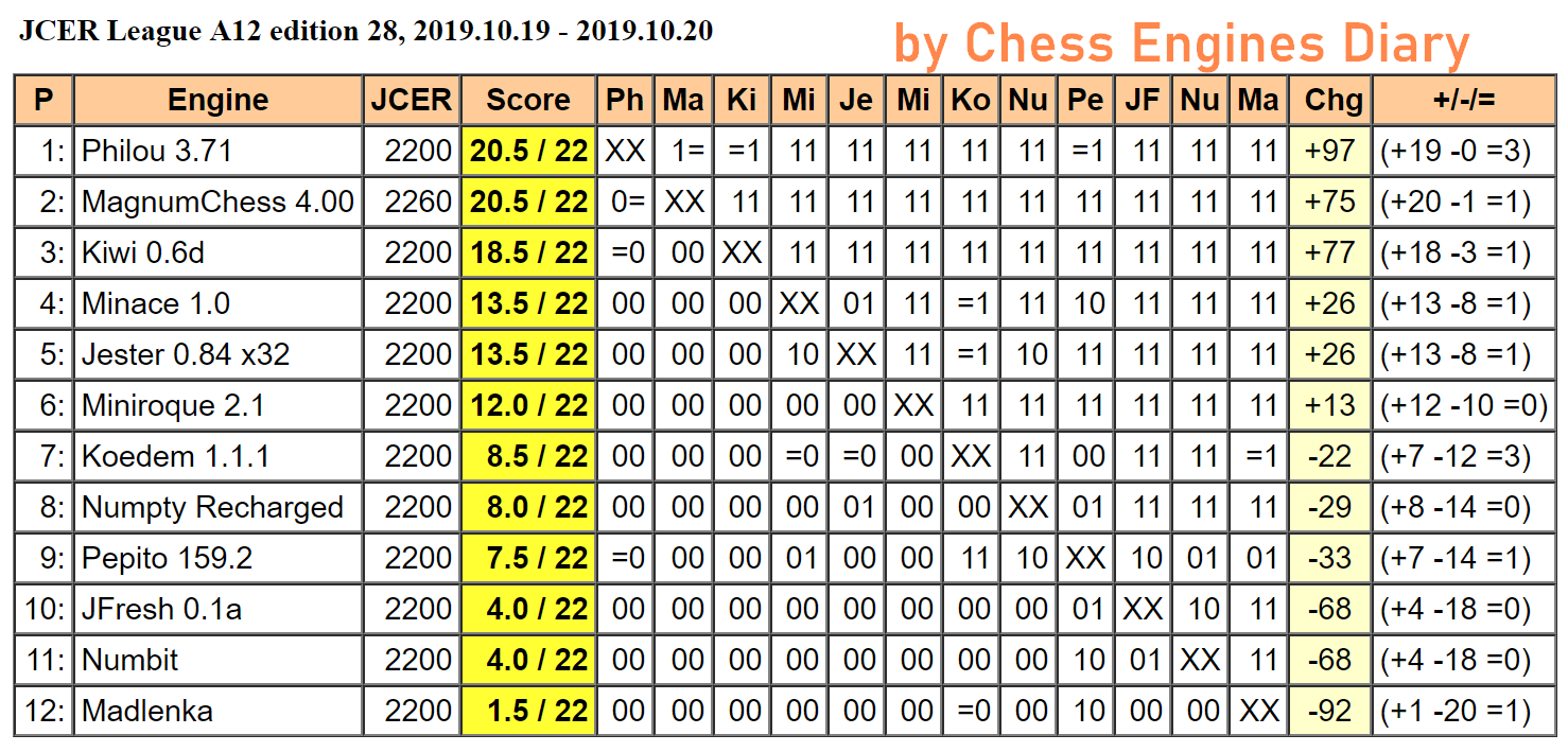 JCER (Jurek Chess Engines Rating) tournaments - Page 19 2019.10.19.LeagueA12.edition28Scid.html
