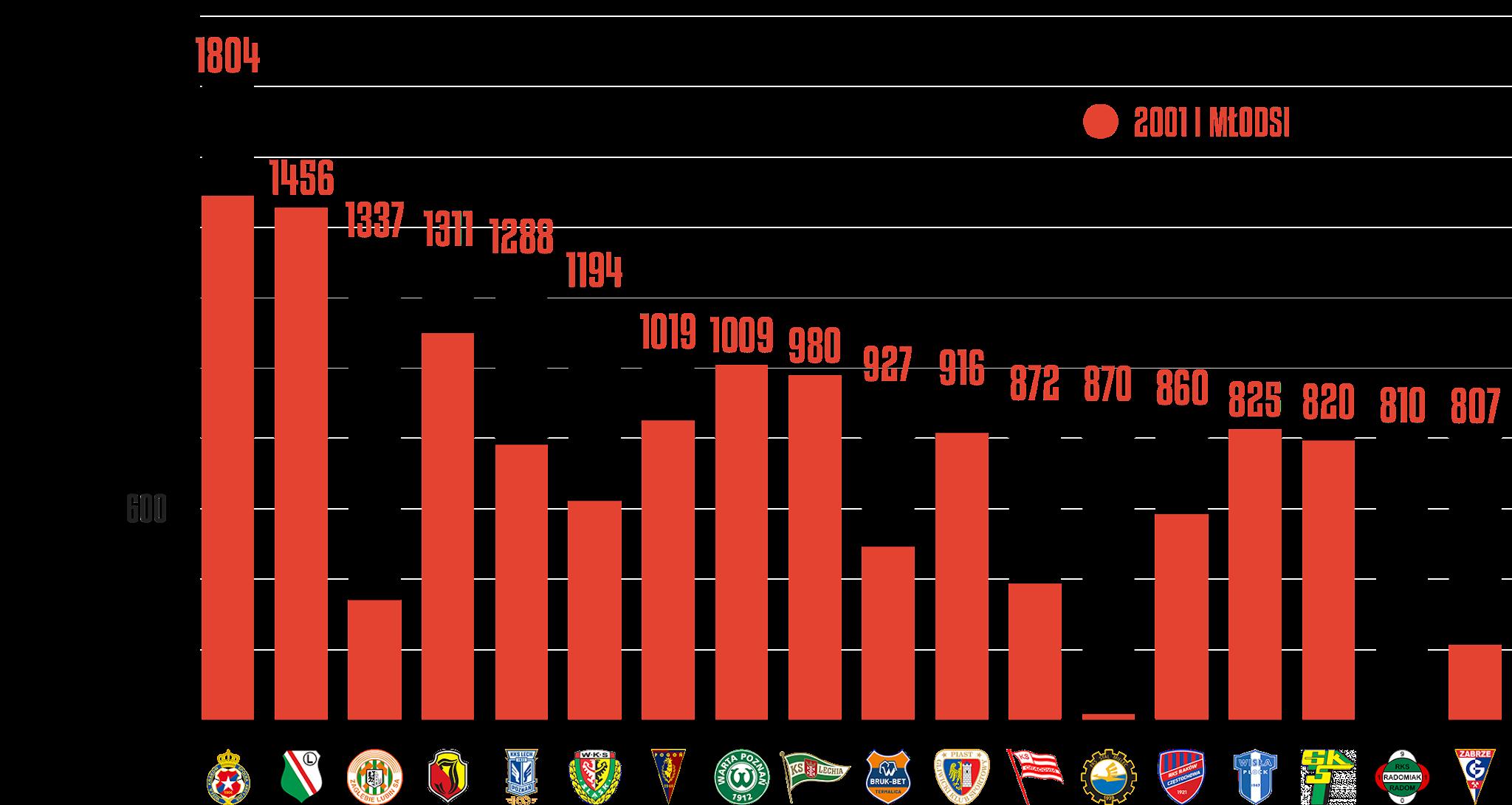 Klasyfikacja klubów pod względem rozegranego czasu przez młodzieżowców po 9.kolejce PKO Ekstraklasy<br><br>Źródło: Opracowanie własne na podstawie ekstrastats.pl<br><br>graf. Bartosz Urban