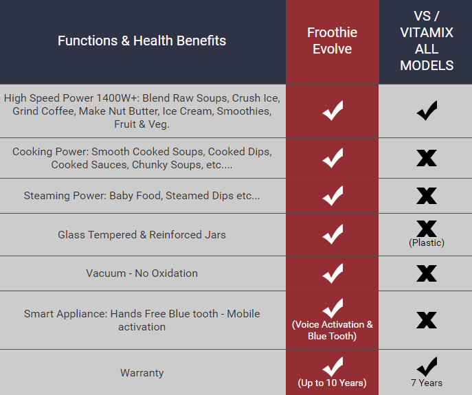 Froothie Evolve Blender compared with Vitamix