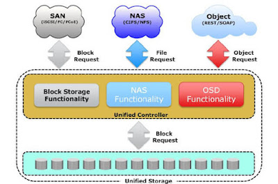 Unified Storage by EMC