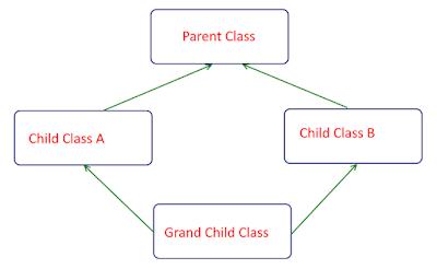 Hybrid Inheritance model