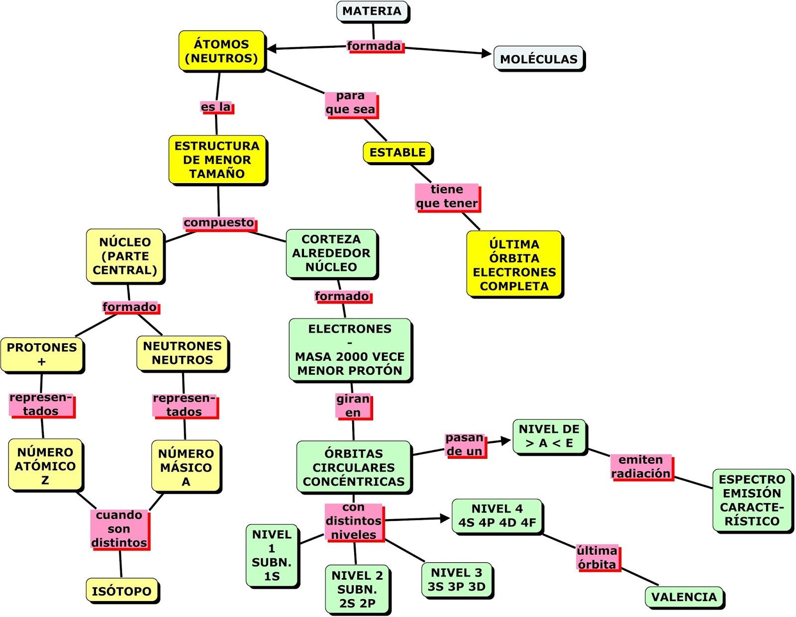 Los tomos molculas y tabla peridica en mapas conceptuales los tomos molculas y tabla peridica en mapas conceptuales urtaz Choice Image