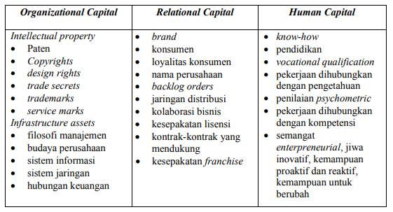 Tabel Komponen Intellectual Capital