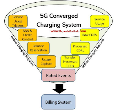5G Converged Charging, Rating, and Billing in a nutshell