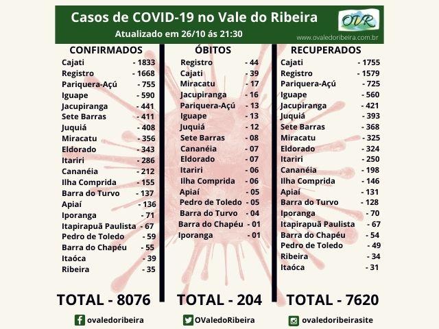 Vale do Ribeira soma 8076 casos positivos, 7620 recuperados e 204 mortes do Coronavírus - Covid-19