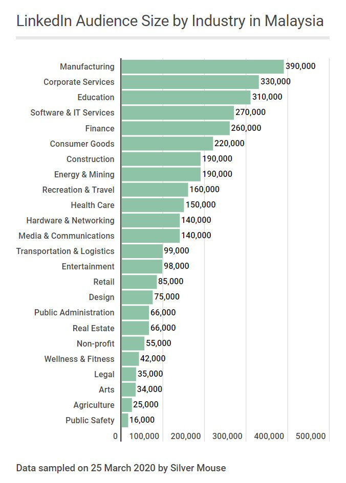 LinkedIn Audience Size by Industry in Malaysia