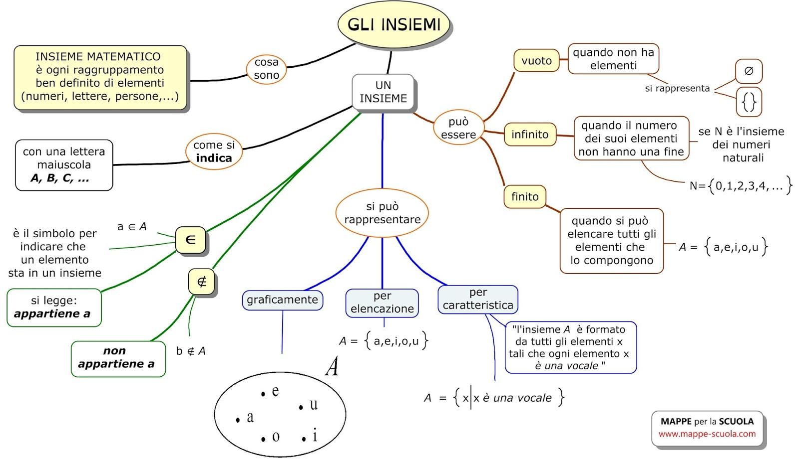 Mappe Per La Scuola Gli Insiemi Matematica