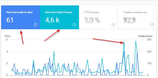 comment doubler le trafic sur un site web