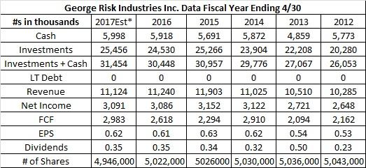 RSKIA financials