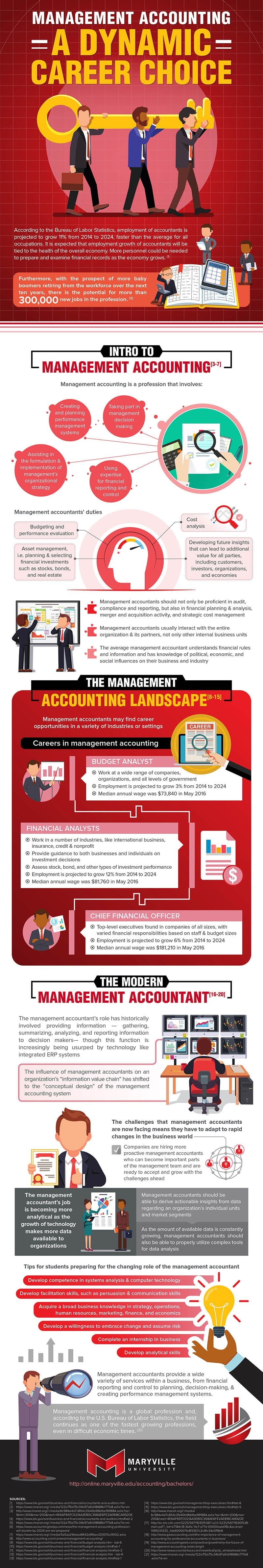 Management Accounting Careers #infographic