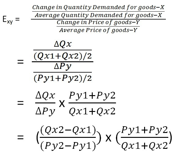measurement-of-cross-elasticity-of-demand-arc-method-formula