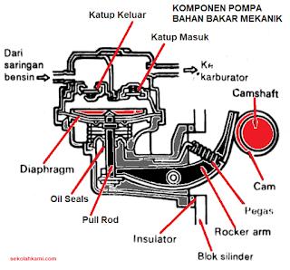 Komponen Pompa Bahan Bakar Mekanik