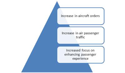 Aircraft Cabin Lighting Market Drivers