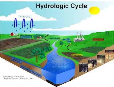 Hasil gambar untuk Hidrolika dan Hidrologi